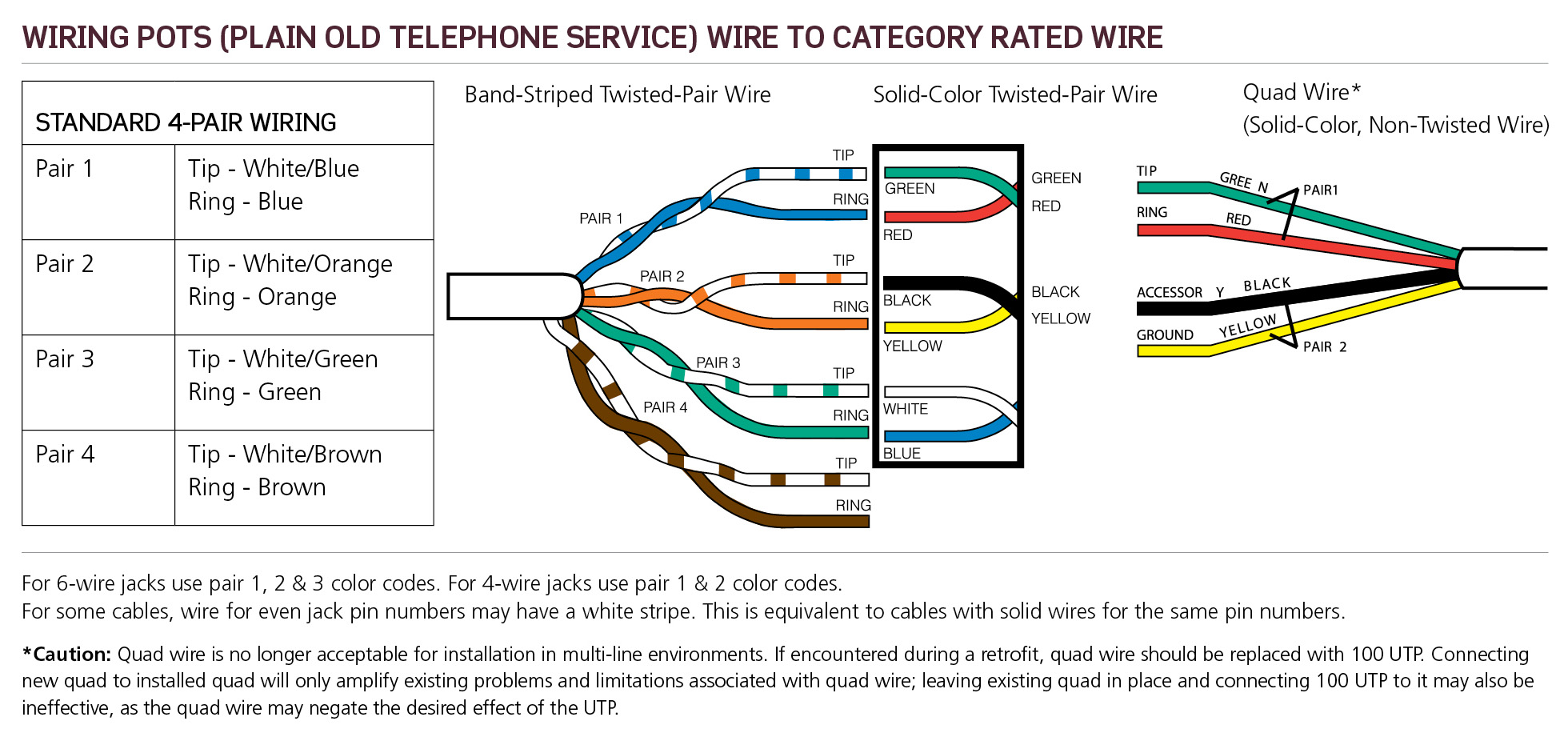pots plain old telephone service wiring leviton made easy blog wiring diagram pole service service wiring diagram #49